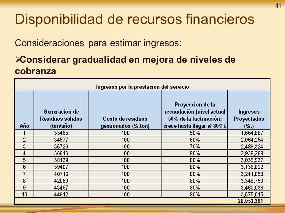 Consideraciones para estimar ingresos: Considerar gradualidad en mejora de niveles de cobranza Disponibilidad de recursos financieros 41