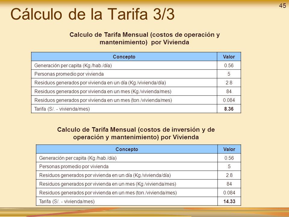 Calculo de Tarifa Mensual (costos de operación y mantenimiento) por Vivienda ConceptoValor Generación per capita (Kg./hab./día)0.56 Personas promedio