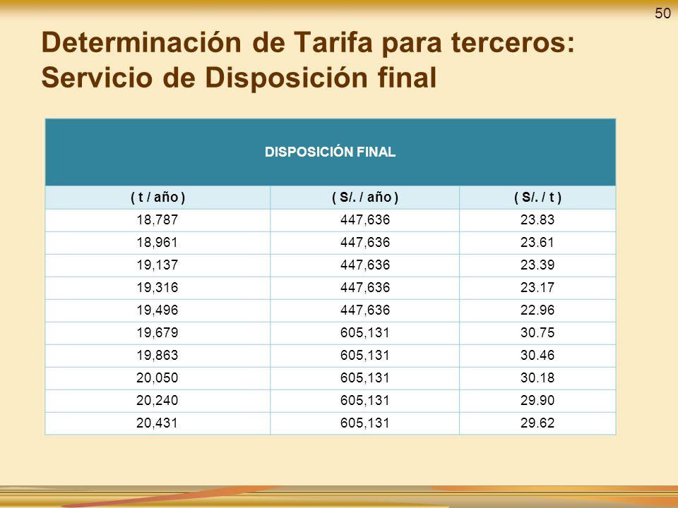 Determinación de Tarifa para terceros: Servicio de Disposición final DISPOSICIÓN FINAL ( t / año )( S/. / año )( S/. / t ) 18,787447,63623.83 18,96144