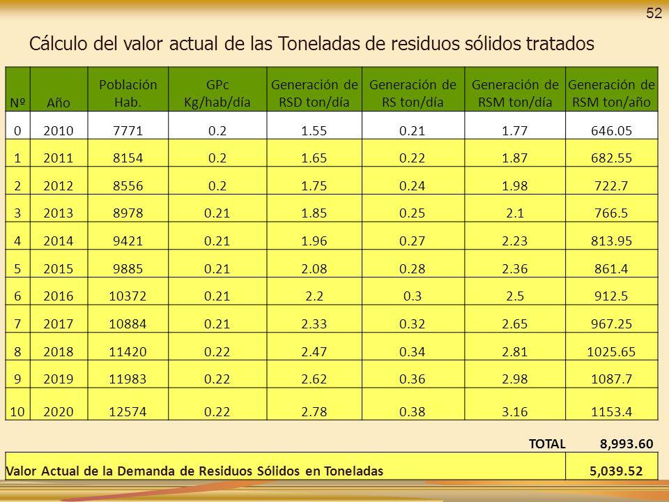 Cálculo del valor actual de las Toneladas de residuos sólidos tratados NºAño Población Hab. GPc Kg/hab/día Generación de RSD ton/día Generación de RS