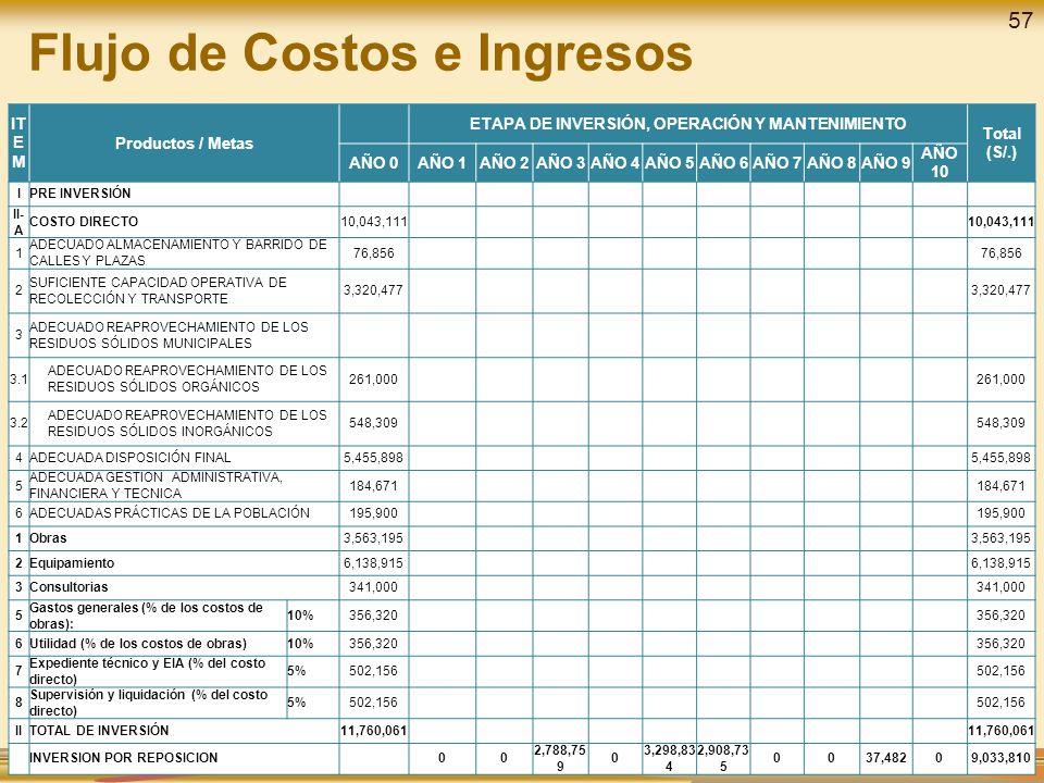 Flujo de Costos e Ingresos IT E M Productos / Metas ETAPA DE INVERSIÓN, OPERACIÓN Y MANTENIMIENTO Total (S/.) AÑO 0AÑO 1AÑO 2AÑO 3AÑO 4AÑO 5AÑO 6AÑO 7AÑO 8AÑO 9 AÑO 10 IPRE INVERSIÓN II- A COSTO DIRECTO10,043,111 1 ADECUADO ALMACENAMIENTO Y BARRIDO DE CALLES Y PLAZAS 76,856 2 SUFICIENTE CAPACIDAD OPERATIVA DE RECOLECCIÓN Y TRANSPORTE 3,320,477 3 ADECUADO REAPROVECHAMIENTO DE LOS RESIDUOS SÓLIDOS MUNICIPALES 3.1 ADECUADO REAPROVECHAMIENTO DE LOS RESIDUOS SÓLIDOS ORGÁNICOS 261,000 3.2 ADECUADO REAPROVECHAMIENTO DE LOS RESIDUOS SÓLIDOS INORGÁNICOS 548,309 4ADECUADA DISPOSICIÓN FINAL5,455,898 5 ADECUADA GESTION ADMINISTRATIVA, FINANCIERA Y TECNICA 184,671 6ADECUADAS PRÁCTICAS DE LA POBLACIÓN195,900 1Obras3,563,195 2Equipamiento6,138,915 3Consultorias341,000 5 Gastos generales (% de los costos de obras): 10%356,320 6Utilidad (% de los costos de obras)10%356,320 7 Expediente técnico y EIA (% del costo directo) 5%502,156 8 Supervisión y liquidación (% del costo directo) 5%502,156 IITOTAL DE INVERSIÓN11,760,061 INVERSION POR REPOSICION 00 2,788,75 9 0 3,298,83 4 2,908,73 5 0037,48209,033,810 57