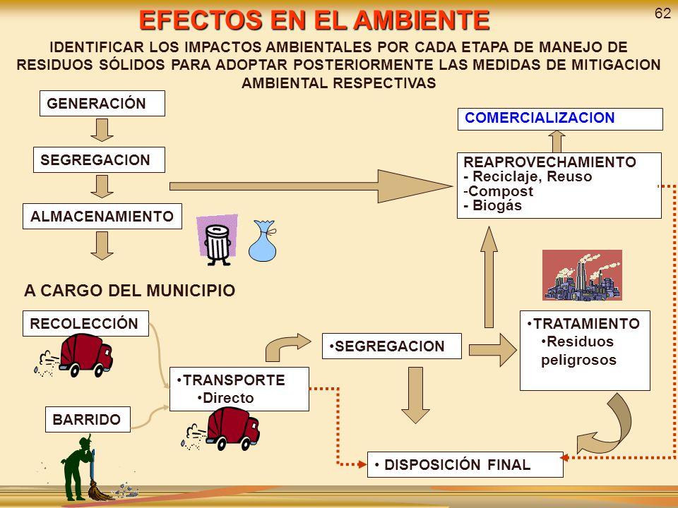 GENERACIÓN SEGREGACION ALMACENAMIENTO REAPROVECHAMIENTO - Reciclaje, Reuso -Compost - Biogás SEGREGACION TRATAMIENTO Residuos peligrosos DISPOSICIÓN F
