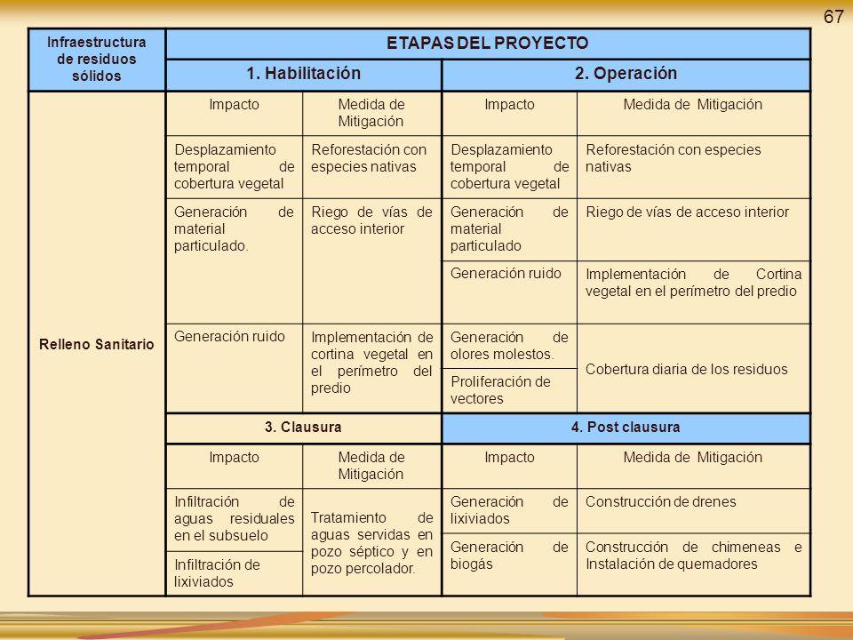 Infraestructura de residuos sólidos ETAPAS DEL PROYECTO 1. Habilitación2. Operación Relleno Sanitario ImpactoMedida de Mitigación ImpactoMedida de Mit