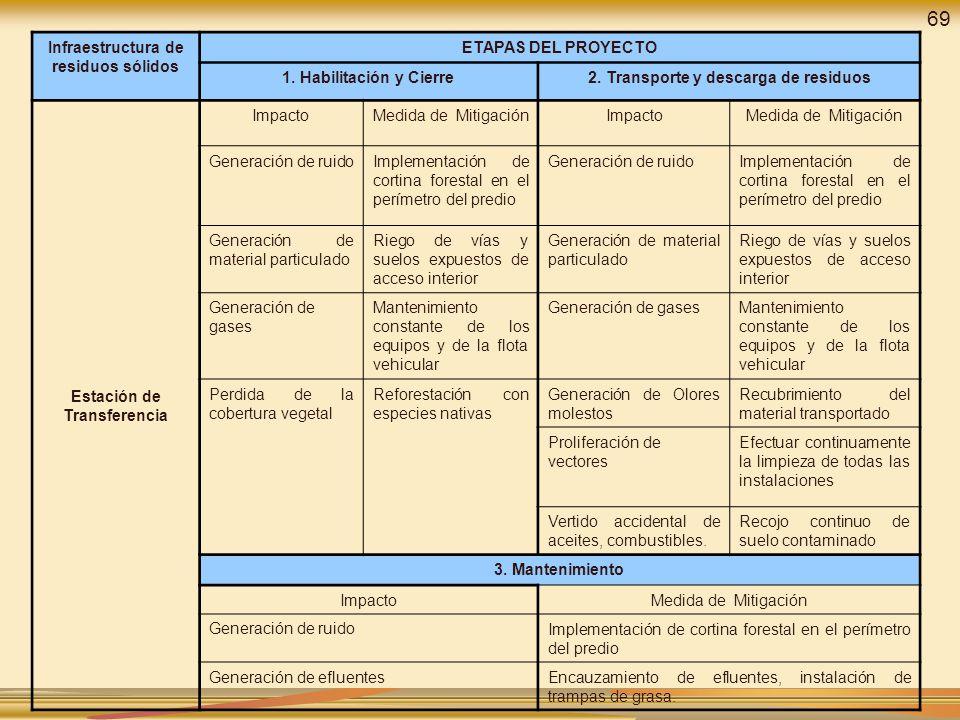 Infraestructura de residuos sólidos ETAPAS DEL PROYECTO 1. Habilitación y Cierre2. Transporte y descarga de residuos Estación de Transferencia Impacto