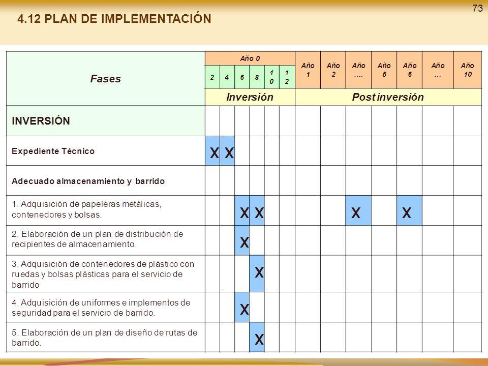 73 4.12 PLAN DE IMPLEMENTACIÓN