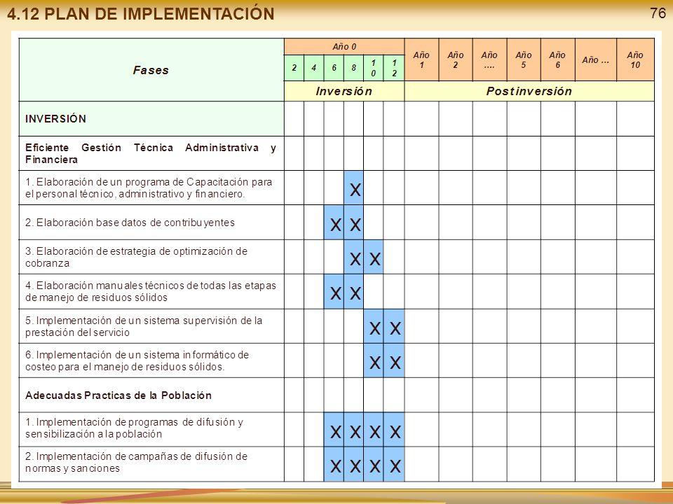 4.12 PLAN DE IMPLEMENTACIÓN 76