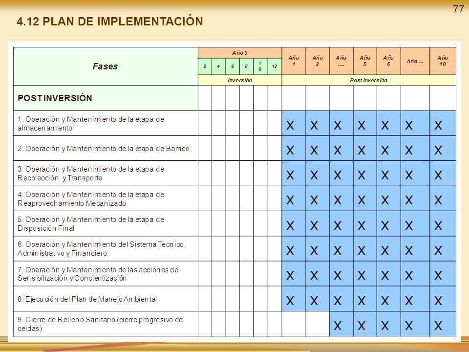 4.12 PLAN DE IMPLEMENTACIÓN 77