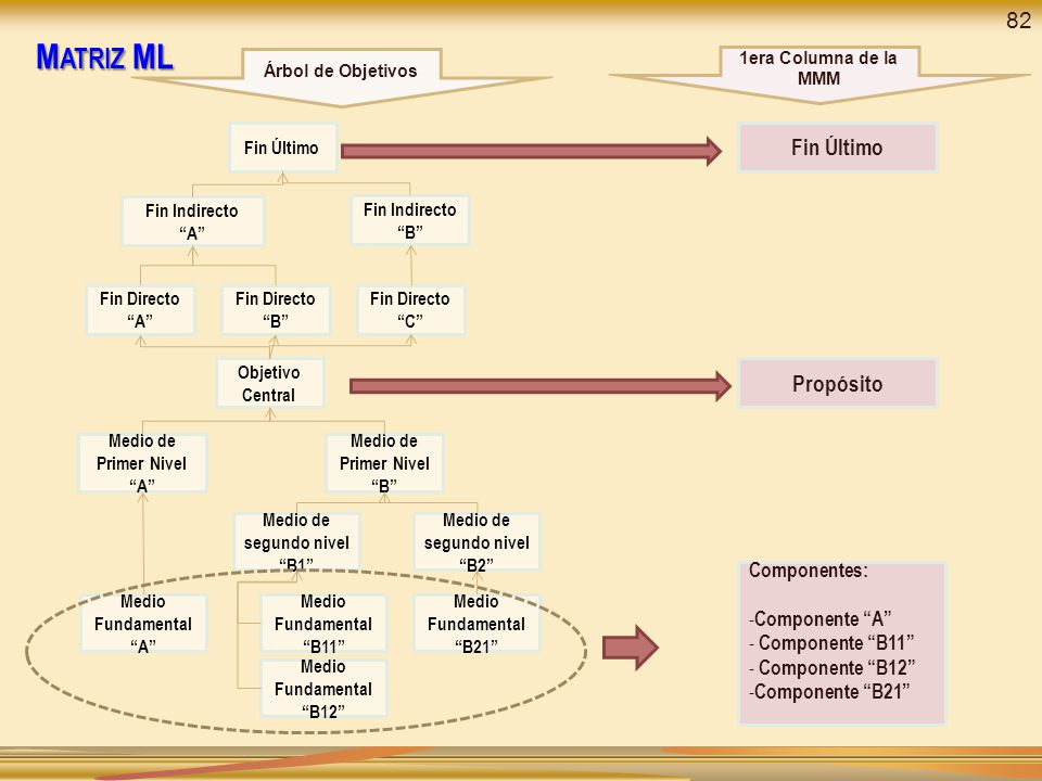Objetivo Central Medio de segundo nivel B1 Medio de segundo nivel B2 Medio Fundamental A Medio de Primer Nivel A Medio de Primer Nivel B Medio Fundamental B11 Medio Fundamental B12 Medio Fundamental B21 Fin Directo A Fin Directo B Fin Directo C Fin Indirecto A Fin Indirecto B Fin Último Propósito Componentes: - Componente A - Componente B11 - Componente B12 - Componente B21 Árbol de Objetivos 1era Columna de la MMM M ATRIZ ML 82