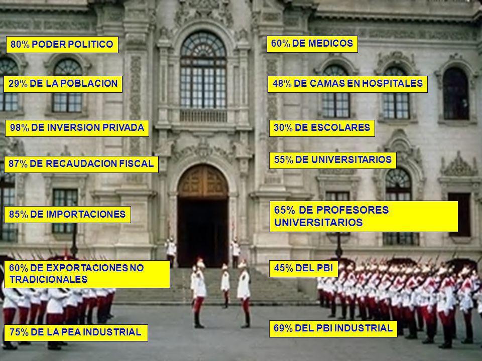 REGIONALIZACION ECUADOR BRASIL CHILE MAR DE GRAU BOLIVIA -VISION GLOBAL E INTERNACIONALIZACION DE LAS REGIONES -DISTRIBUCION RACIONAL DE LA INVERSION -RELACION ENTRE PROYECTOS DE DESARROLLO Y METAS REGIONALES -MOVILIZACION DE CAPITAL PRIVADO, MANO DE OBRA Y SU AUTO AYUDA INTERNA -ATRACCION A LA INVERSION -INTEGRACION DE AREAS PERIFERICAS -PARTICIPACION DE LA POBLACION EN TOMA DE DECISIONES -INCREMENTO DE LA CALIDAD DE VIDA