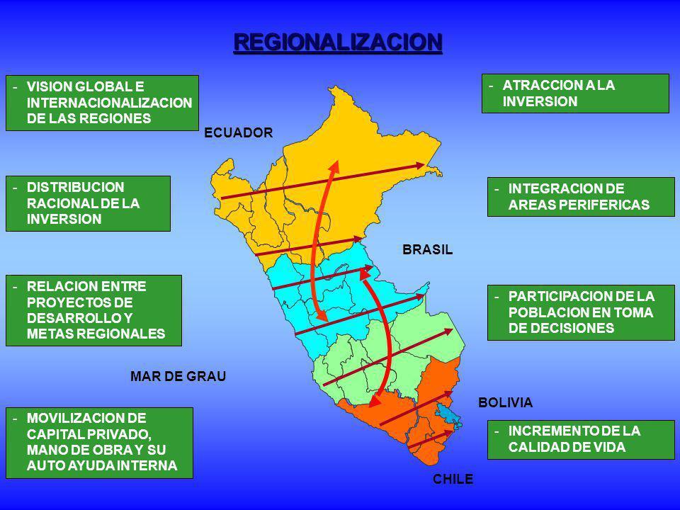 REGIONALIZACION EFICIENTE ECUADOR BRASIL CHILE MAR DE GRAU BOLIVIA -TRANSFERENCIA DE FUNCIONES -CESION DE PODER DE DECISION -BALANCE DE FUNCIONES Y COMPETENCIAS