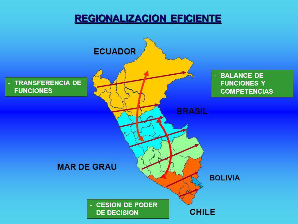 E C U A D O RC O L O M B I A B R A S I L BOLIVIA CHILE DESCENTRALIZACION PRODUCTIVA AUMENTO SUSTANCIAL DE INVERSION DEL ESTADO EN CADA NUCLEO DE DESCONCENTRACION GENERACION DE NUEVAS INVERSIONES
