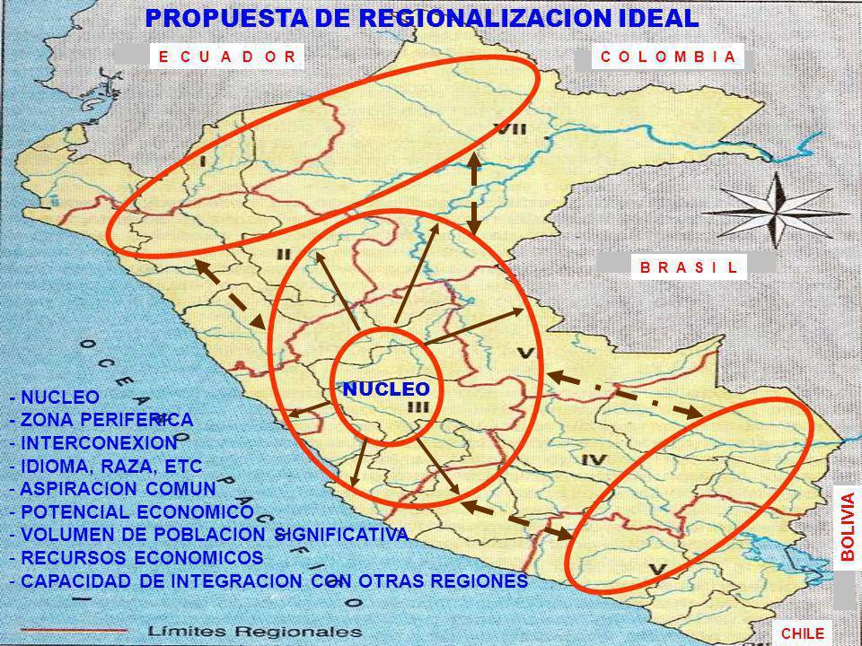 5-10 REGIONES (ASPIRACION) 03 NUCLEOS DE DESARROLLO EJES GEOVIALES PROYECTOS COMUNES REGIONALES DESCENTRALIZACION Y DESCONCENTRACION (A MEDIANO O LARGO PLAZO) CHICLAYO PISCO ILO