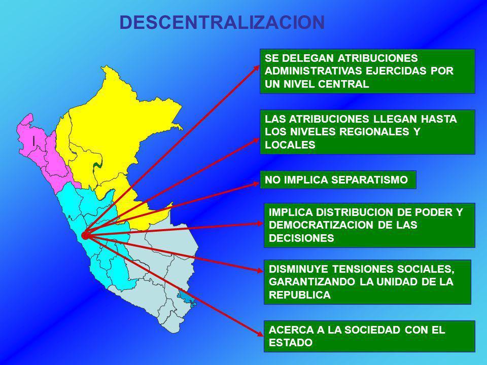 REGIONALIZACION DESCENTRALIZACION DESCONCENTRACION DE PODER POLITICA ECONOMICA ADMINISTRATIVA DESARROLLO