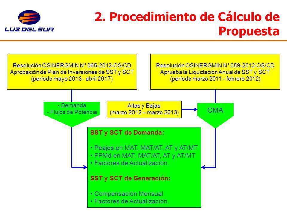 2. Procedimiento de Cálculo de Propuesta Resolución OSINERGMIN N° 065-2012-OS/CD Aprobación de Plan de Inversiones de SST y SCT (período mayo 2013 - a
