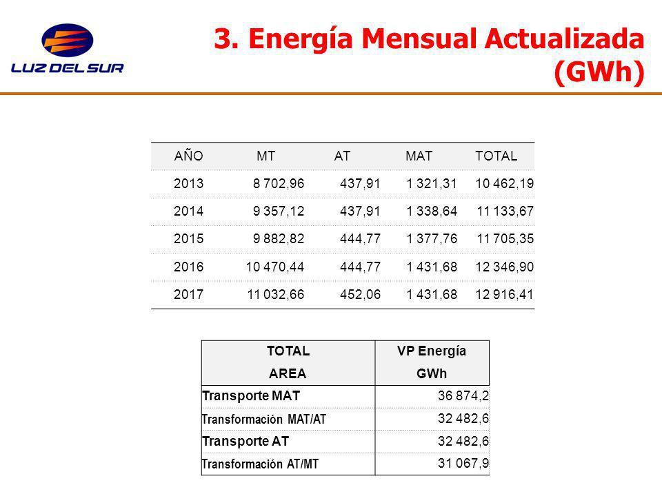 3. Energía Mensual Actualizada (GWh) AÑOMTATMATTOTAL 20138 702,96 437,911 321,3110 462,19 20149 357,12 437,911 338,6411 133,67 20159 882,82 444,771 37