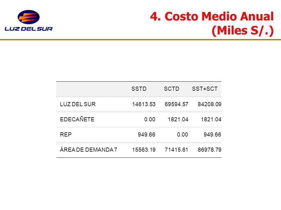 4. Costo Medio Anual (Miles S/.) SSTDSCTDSST+SCT LUZ DEL SUR14613.5369594.5784208.09 EDECAÑETE0.001821.04 REP949.660.00949.66 ÁREA DE DEMANDA 715563.1