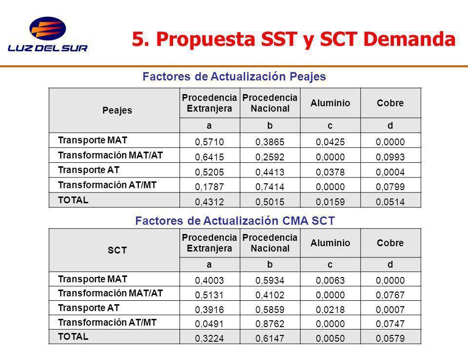 5. Propuesta SST y SCT Demanda Factores de Actualización Peajes Factores de Actualización CMA SCT Peajes Procedencia Extranjera Procedencia Nacional A
