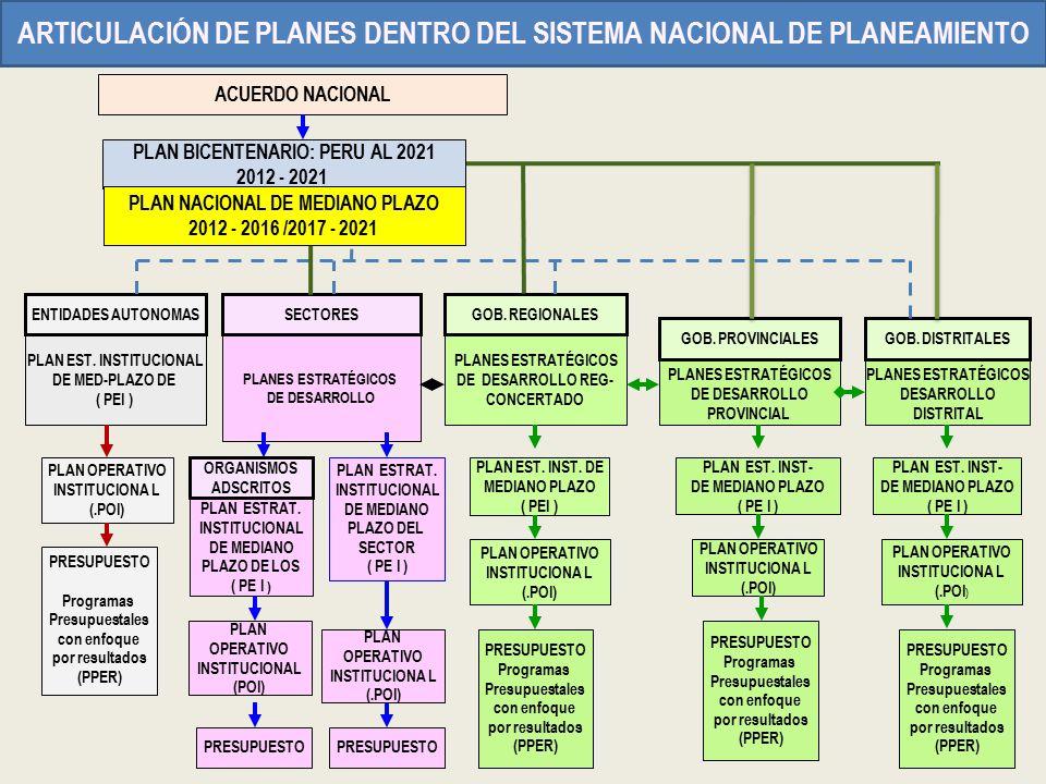 PLAN BICENTENARIO: PERU AL 2021 2012 - 2021 PLANES ESTRATÉGICOS DE DESARROLLO PLANES ESTRATÉGICOS DE DESARROLLO PROVINCIAL PLANES ESTRATÉGICOS DESARRO