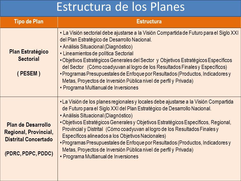 Tipo de PlanEstructura Plan Estratégico Sectorial ( PESEM ) La Visión sectorial debe ajustarse a la Visión Compartida de Futuro para el Siglo XXI del