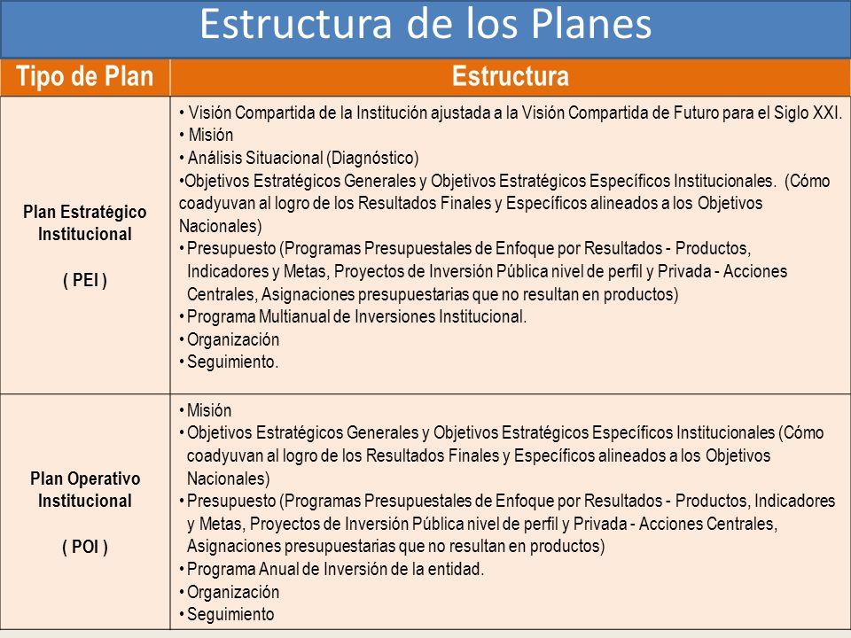 Tipo de PlanEstructura Plan Estratégico Institucional ( PEI ) Visión Compartida de la Institución ajustada a la Visión Compartida de Futuro para el Si