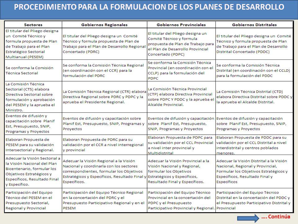 PROCEDIMIENTO PARA LA FORMULACION DE LOS PLANES DE DESARROLLO …. Continúa