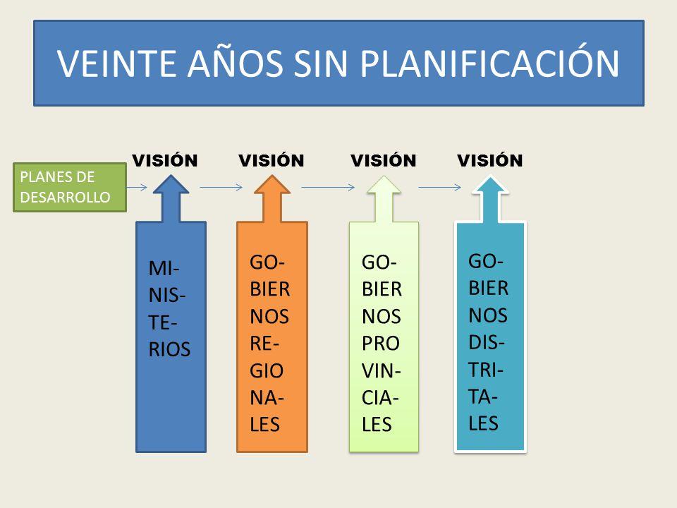 VEINTE AÑOS SIN PLANIFICACIÓN VISIÓN MI- NIS- TE- RIOS GO- BIER NOS RE- GIO NA- LES GO- BIER NOS PRO VIN- CIA- LES GO- BIER NOS DIS- TRI- TA- LES PLAN
