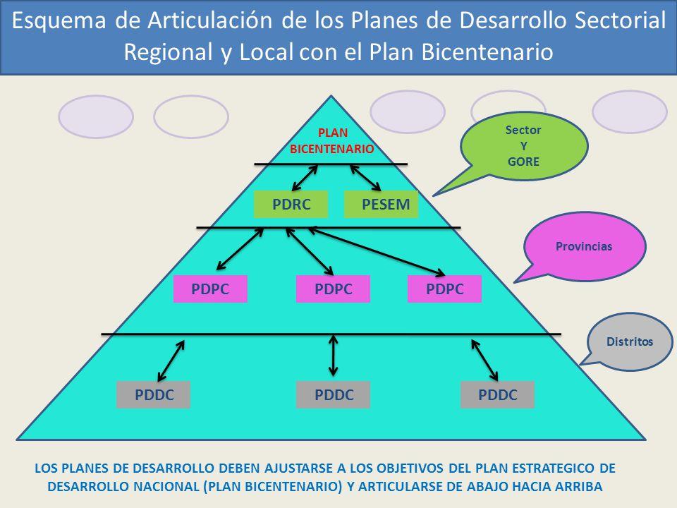 PLAN BICENTENARIO: PERU AL 2021 2012 - 2021 PLANES ESTRATÉGICOS DE DESARROLLO PLANES ESTRATÉGICOS DE DESARROLLO PROVINCIAL PLANES ESTRATÉGICOS DESARROLLO DISTRITAL PLAN EST.