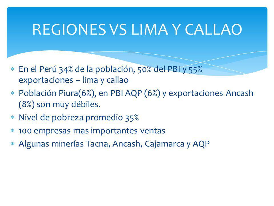 En el Perú 34% de la población, 50% del PBI y 55% exportaciones – lima y callao Población Piura(6%), en PBI AQP (6%) y exportaciones Ancash (8%) son m