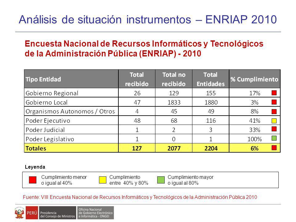 Análisis de situación instrumentos – ENRIAP 2010 Encuesta Nacional de Recursos Informáticos y Tecnológicos de la Administración Pública (ENRIAP) - 201