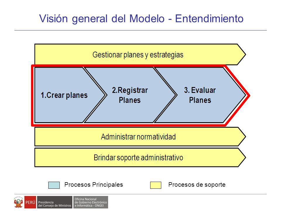 Procesos PrincipalesProcesos de soporte Visión general del Modelo - Entendimiento