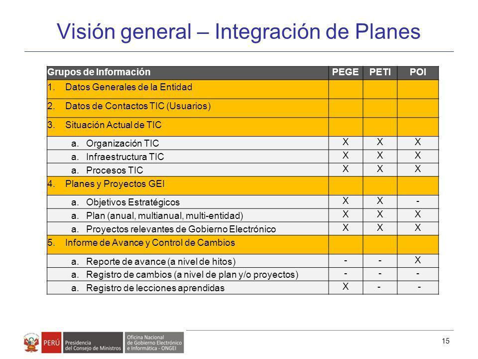 Visión general – Integración de Planes 15 Grupos de InformaciónPEGEPETIPOI 1.Datos Generales de la Entidad 2.Datos de Contactos TIC (Usuarios) 3.Situa