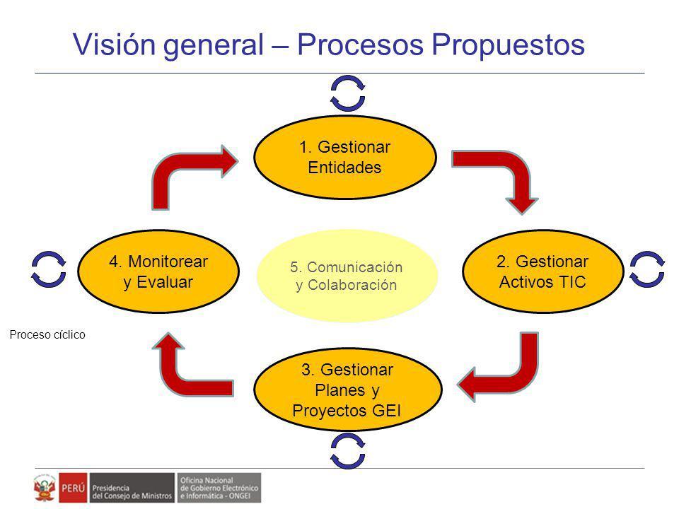 1. Gestionar Entidades 2. Gestionar Activos TIC 3. Gestionar Planes y Proyectos GEI 4. Monitorear y Evaluar Proceso cíclico Visión general – Procesos