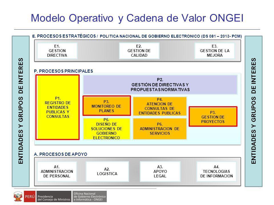 Modelo de Gestión de Políticas, Planes y Proyectos de Gobierno Electrónico Modelo Operativo y Cadena de Valor ONGEI A1. ADMINISTRACION DE PERSONAL P1.