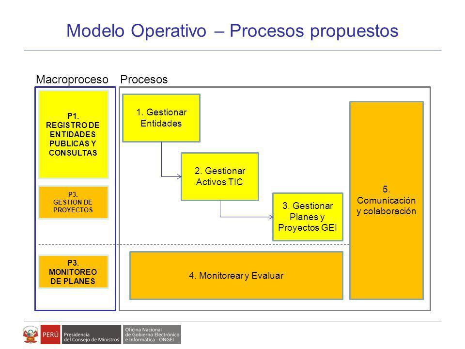 Modelo de Gestión de Políticas, Planes y Proyectos de Gobierno Electrónico Modelo Operativo – Procesos propuestos P1. REGISTRO DE ENTIDADES PUBLICAS Y