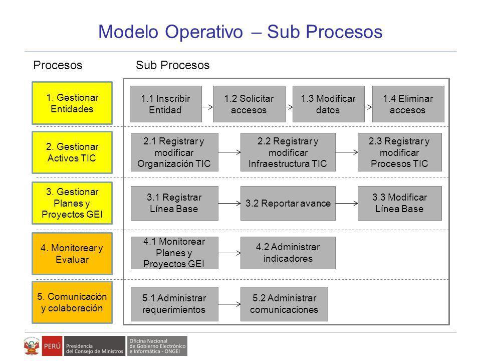 Modelo de Gestión de Políticas, Planes y Proyectos de Gobierno Electrónico Modelo Operativo – Sub Procesos 1. Gestionar Entidades 2. Gestionar Activos