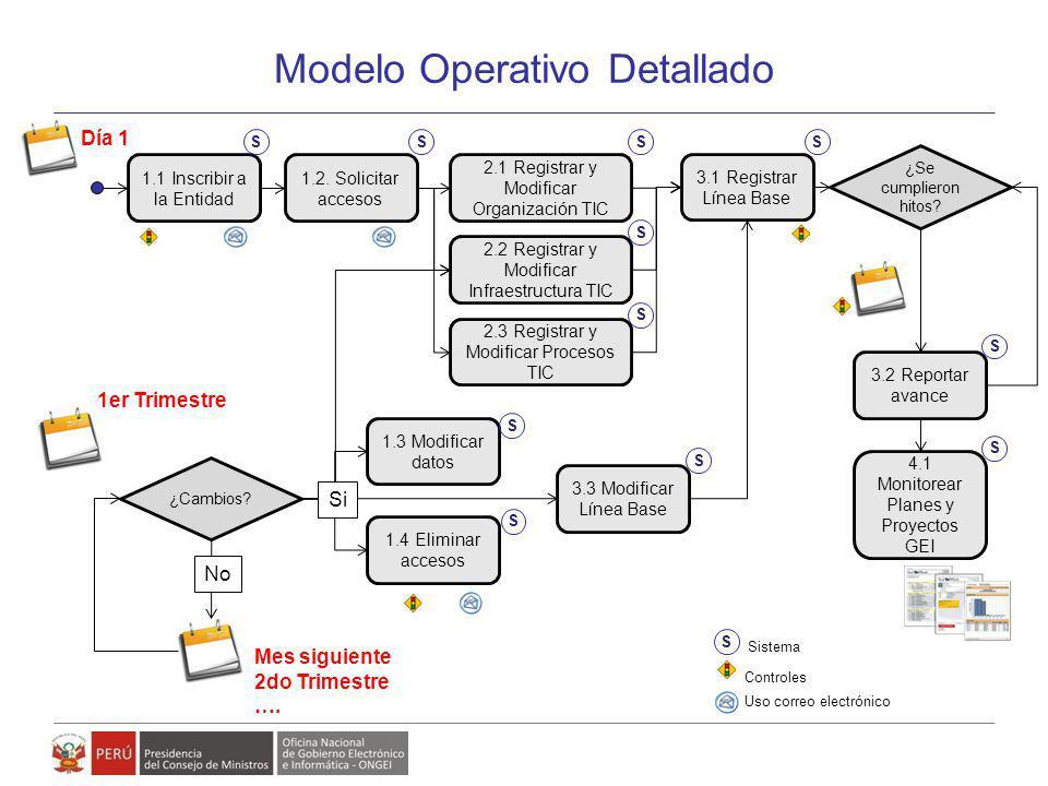 Modelo de Gestión de Políticas, Planes y Proyectos de Gobierno Electrónico Modelo Operativo Detallado 1.1 Inscribir a la Entidad 1.2. Solicitar acceso
