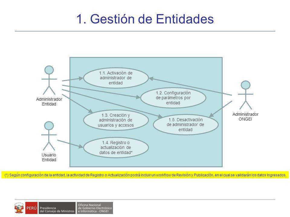 Modelo de Gestión de Políticas, Planes y Proyectos de Gobierno Electrónico 1. Gestión de Entidades 23 1.1. Activación de administrador de entidad 1.4.