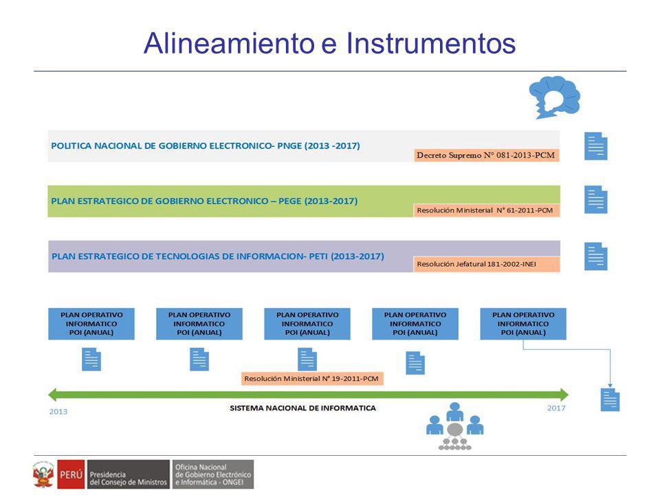 Alineamiento e Instrumentos