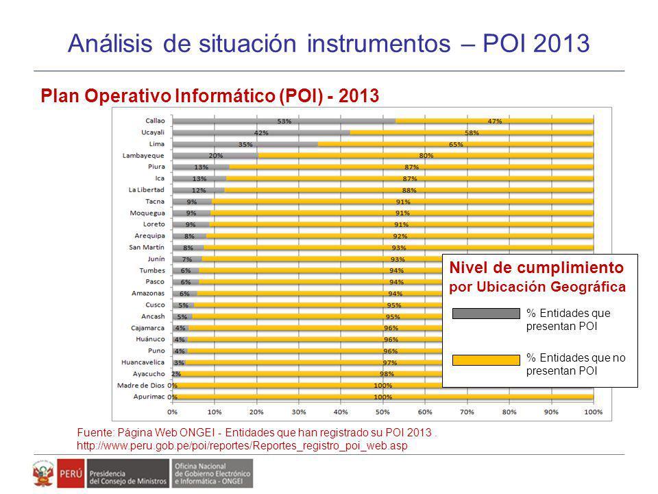 Análisis de situación instrumentos – POI 2013 Fuente: Página Web ONGEI - Entidades que han registrado su POI 2013. http://www.peru.gob.pe/poi/reportes