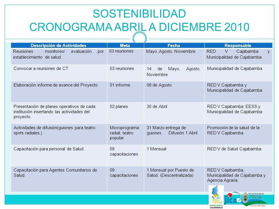 SOSTENIBILIDAD CRONOGRAMA ABRIL A DICIEMBRE 2010 Descripción de ActividadesMetaFechaResponsable Sesiones demostrativas de preparación de alimentos 1 cada mes por comunidad por cada EESS Mensual de Abril a Diciembre Puestos de salud, Municipalidad de Cajabamba.