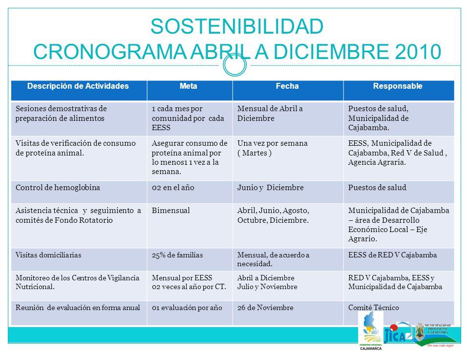 SOSTENIBILIDAD CRONOGRAMA ABRIL A DICIEMBRE 2010 Descripción de ActividadesMetaFechaResponsable Sesiones demostrativas de preparación de alimentos 1 c