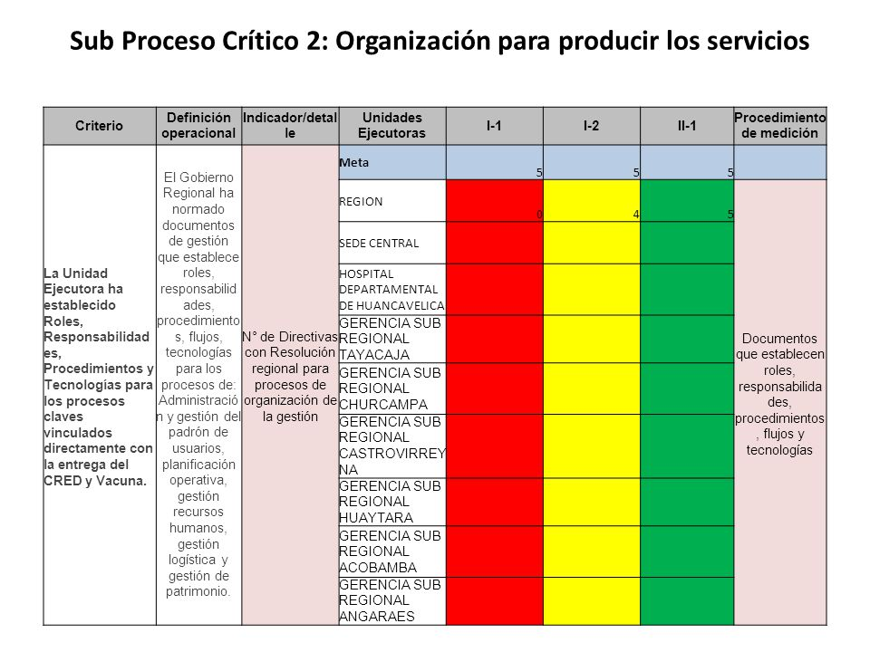 Sub Proceso Crítico 2: Organización para producir los servicios Criterio Definición operacional Indicador/detal le Unidades Ejecutoras I-1I-2II-1 Procedimiento de medición La Unidad Ejecutora ha establecido Roles, Responsabilidad es, Procedimientos y Tecnologías para los procesos claves vinculados directamente con la entrega del CRED y Vacuna.