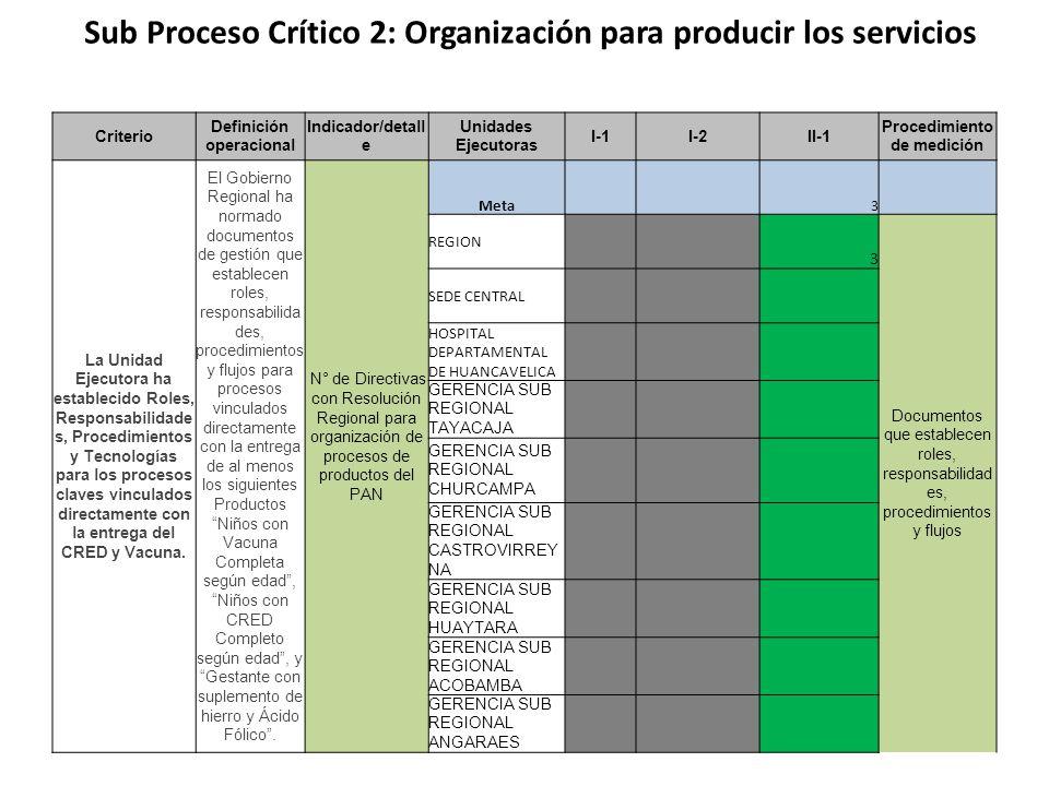 Sub Proceso Crítico 2: Organización para producir los servicios Criterio Definición operacional Indicador/detall e Unidades Ejecutoras I-1I-2II-1 Procedimiento de medición La Unidad Ejecutora ha establecido Roles, Responsabilidade s, Procedimientos y Tecnologías para los procesos claves vinculados directamente con la entrega del CRED y Vacuna.