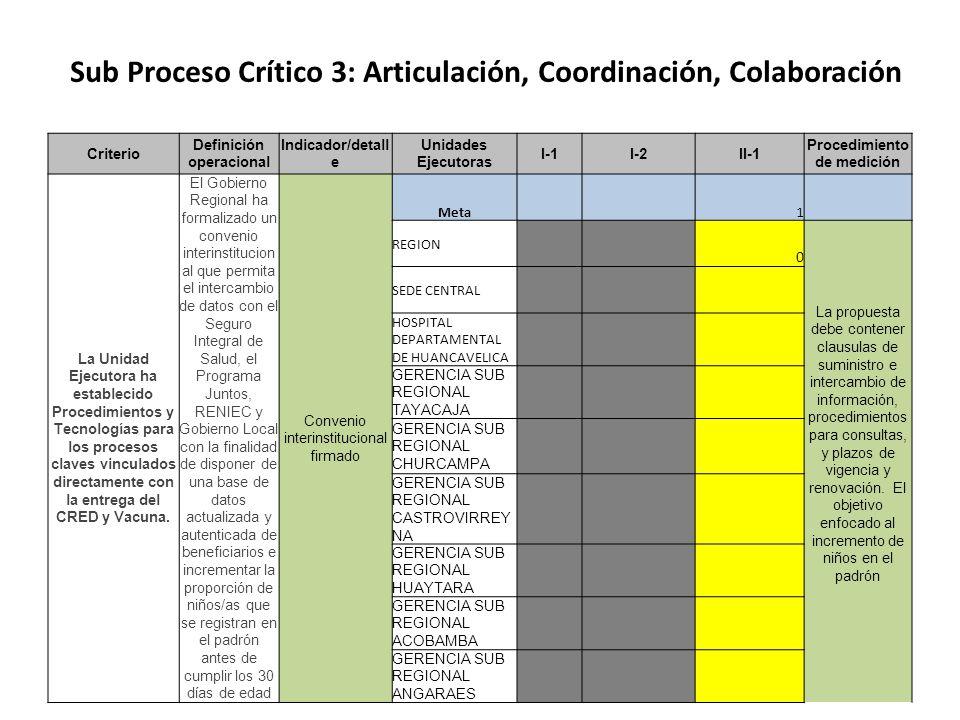 Sub Proceso Crítico 3: Articulación, Coordinación, Colaboración Criterio Definición operacional Indicador/detall e Unidades Ejecutoras I-1I-2II-1 Procedimiento de medición La Unidad Ejecutora ha establecido Procedimientos y Tecnologías para los procesos claves vinculados directamente con la entrega del CRED y Vacuna.