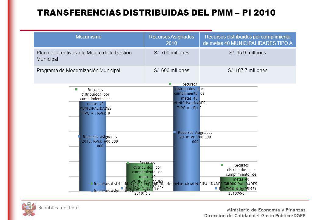 DO NOT REFRESH Ministerio de Economía y Finanzas Dirección de Calidad del Gasto Público-DGPP República del Perú TRANSFERENCIAS DISTRIBUIDAS DEL PMM –