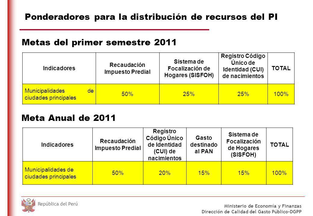 DO NOT REFRESH Ministerio de Economía y Finanzas Dirección de Calidad del Gasto Público-DGPP República del Perú Ponderadores para la distribución de recursos del PI Indicadores Recaudación Impuesto Predial Sistema de Focalización de Hogares (SISFOH) Registro Código Único de Identidad (CUI) de nacimientos TOTAL Municipalidades de ciudades principales 50%25% 100% Indicadores Recaudación Impuesto Predial Registro Código Único de Identidad (CUI) de nacimientos Gasto destinado al PAN Sistema de Focalización de Hogares (SISFOH) TOTAL Municipalidades de ciudades principales 50%20%15% 100% Meta Anual de 2011 Metas del primer semestre 2011
