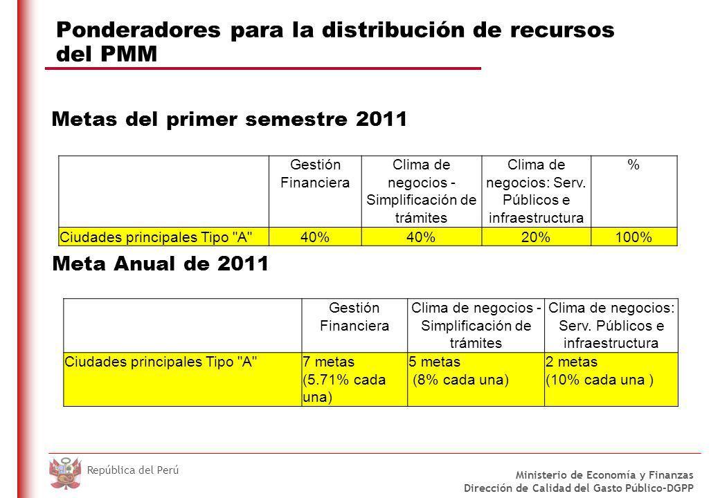 DO NOT REFRESH Ministerio de Economía y Finanzas Dirección de Calidad del Gasto Público-DGPP República del Perú Ponderadores para la distribución de recursos del PMM Meta Anual de 2011 Metas del primer semestre 2011 Gestión Financiera Clima de negocios - Simplificación de trámites Clima de negocios: Serv.