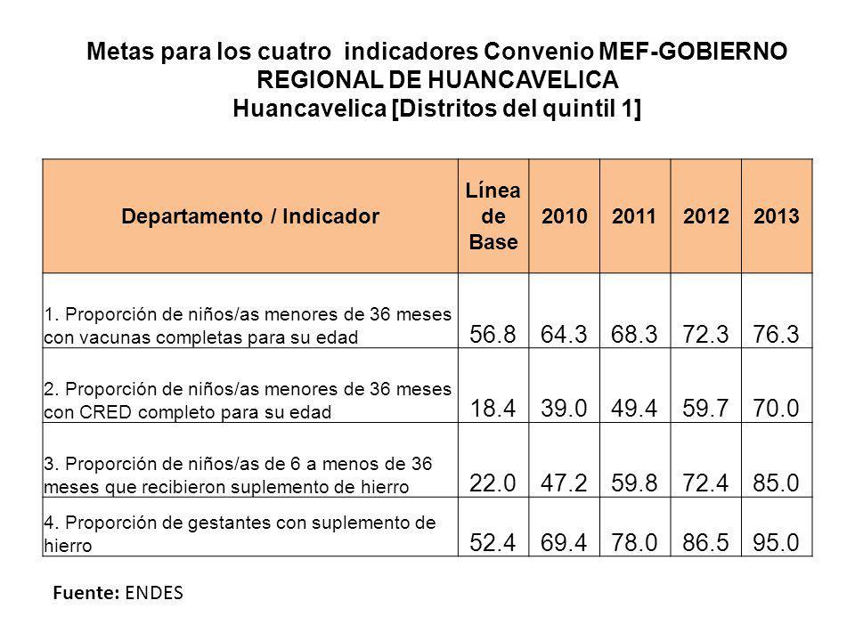 Metas para los cuatro indicadores Convenio MEF-GOBIERNO REGIONAL DE HUANCAVELICA Huancavelica [Distritos del quintil 1] Fuente: ENDES Departamento / I