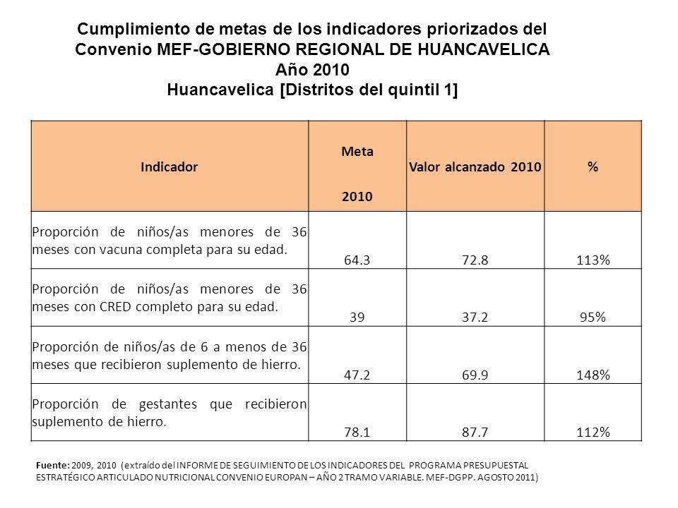 Fuente: 2009, 2010 (extraído del INFORME DE SEGUIMIENTO DE LOS INDICADORES DEL PROGRAMA PRESUPUESTAL ESTRATÉGICO ARTICULADO NUTRICIONAL CONVENIO EUROP
