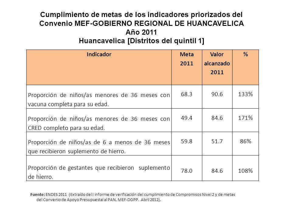 Indicador Meta 2011 Valor alcanzado 2011 % Proporción de niños/as menores de 36 meses con vacuna completa para su edad. 68.3 90.6 133% Proporción de n